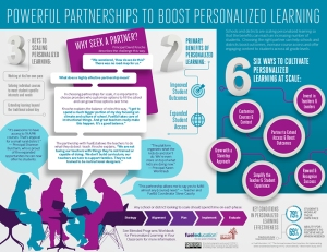 Source: http://cdno2.gettingsmart.com/wp-content/uploads/2015/03/FuelEd-PowerfulPartnerships-infographic-FINAL-780pxw.jpg