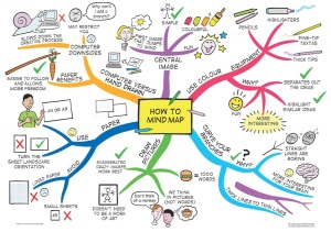 Source: http://learningfundamentals.com.au/wp-content/uploads/How-to-mind-map.jpg