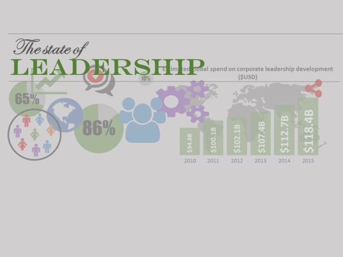 infographic: the state of leadership