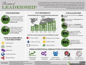 The state of leadership